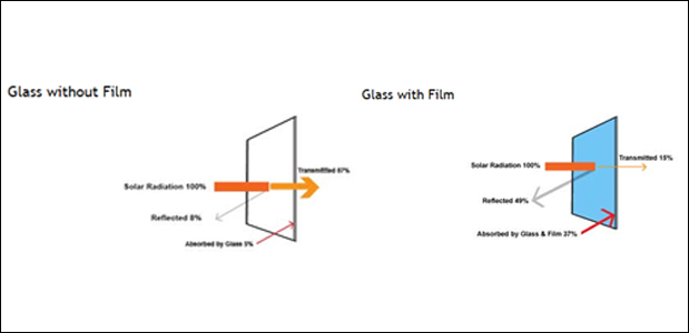 how does window film save energy